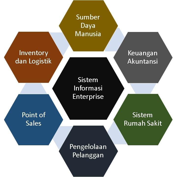 Sub Sistem Datacube Enterprise